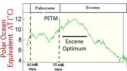 The Paleocene-Eocene Maximum