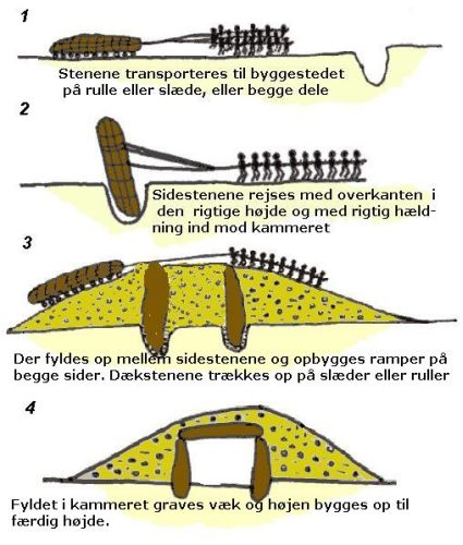 Construction Method for Jættestue