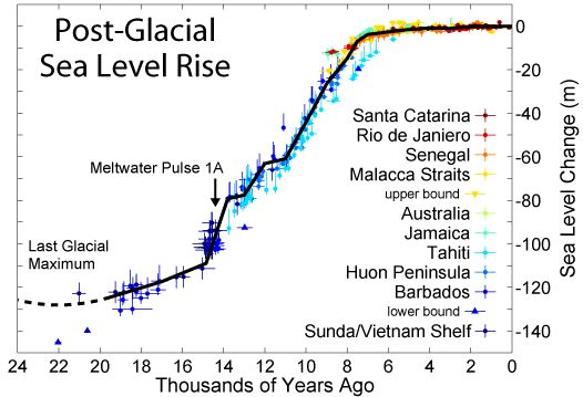 Increased surface levels in the oceans after last glaciation