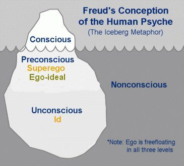 Freud's iceberg analogy