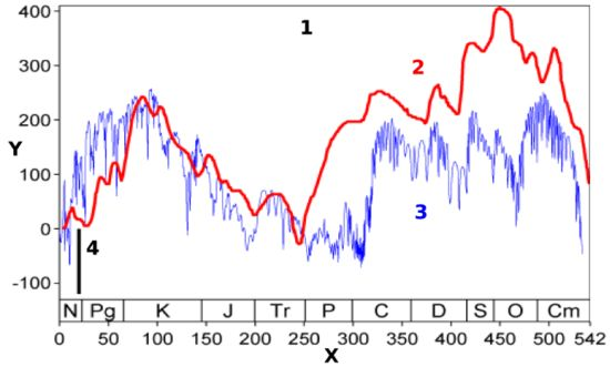 Global Sea surface Level Fluctuations in Phanerozoikum