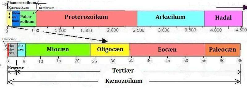 tidligste periode i jordens historie