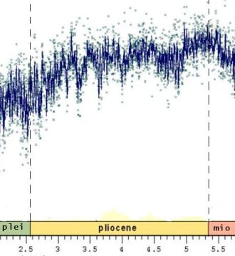 The relative frequency of the heavy oxygen isotope O-18 from Pliocene