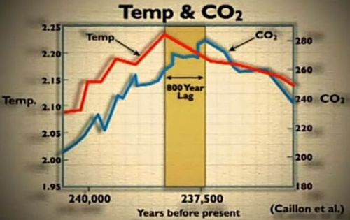 CO2 800 years  behind