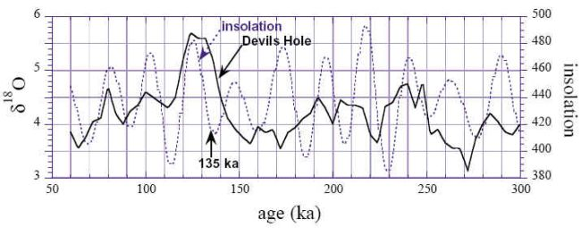 Temperatures from  Devils Hole compared with the Milankovitch insolation