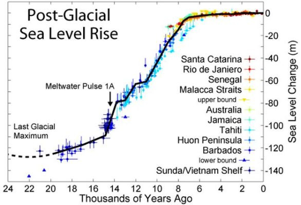 late quaternary sea level
