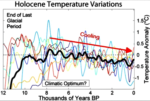 The temperature in the Holocene