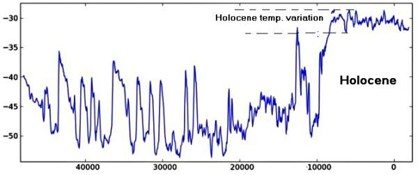 Temperature  variations in the Holocene and the previous Weichsel glaciation