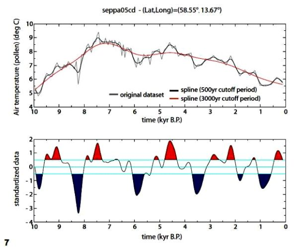 Reconstructed  air temperature from analysis of sediments from the bottom of a Swedish lake