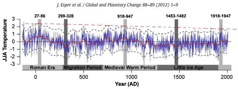 Heat- and cold-  periods through 2.000 years