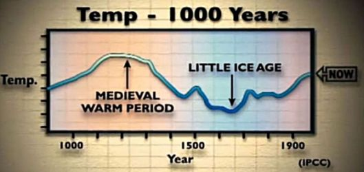 The Medieval warming and the Little Ice Age