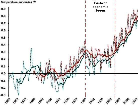 The temperature in the modern warm period