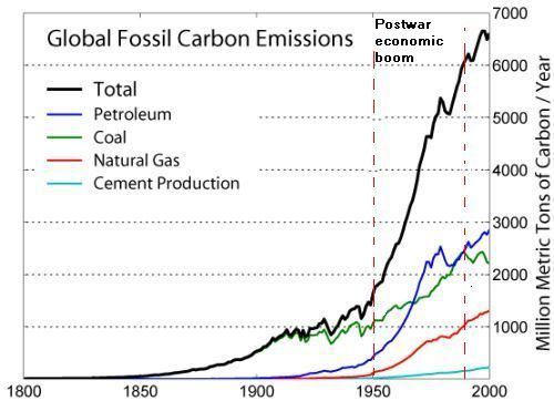 Emission of CO2  from fossil sources