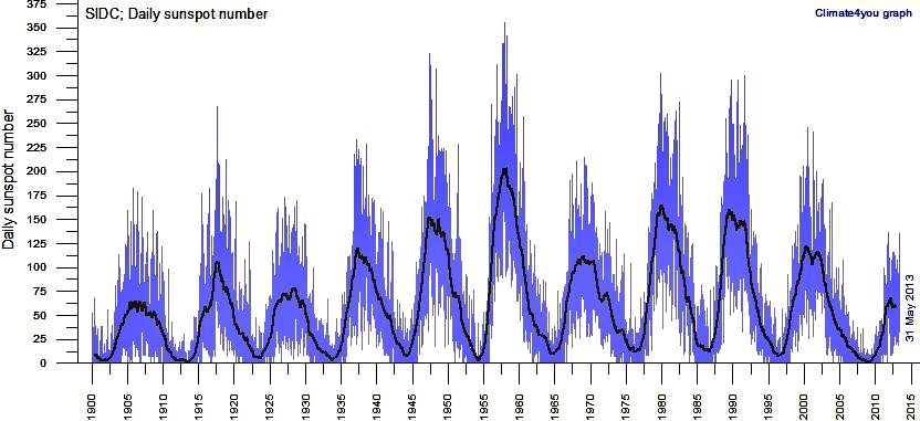 Daily number of  sunspots since 1900