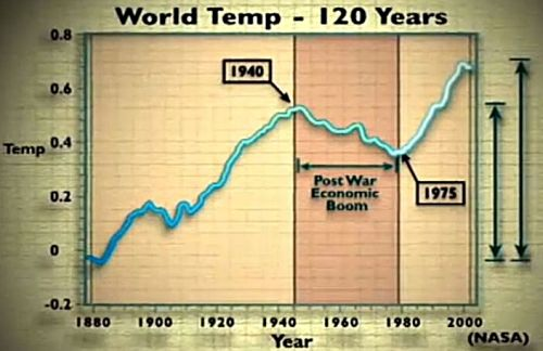 The temperature of the Earth since 1880