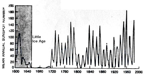 Frequency of  sunspots since 1600