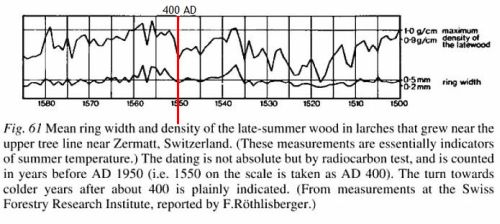 Density of growth rings in larch trees at Zermat in the Alps - from Climate History and the Modern World by H.H. Lamb