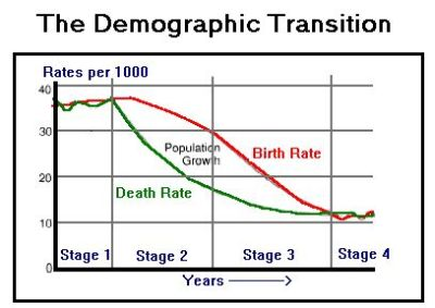 Den demografiske transitions-model