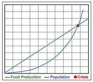 Population Growth Thomas Malthus Theory Graph