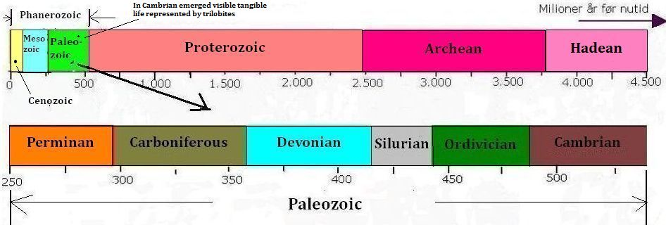 The geological periods of the Paleozoic
