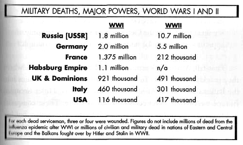 Military losses in the First and Second World War.